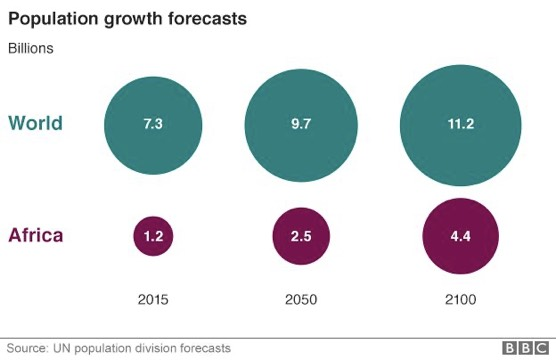 Africa's Population Growth Forecast